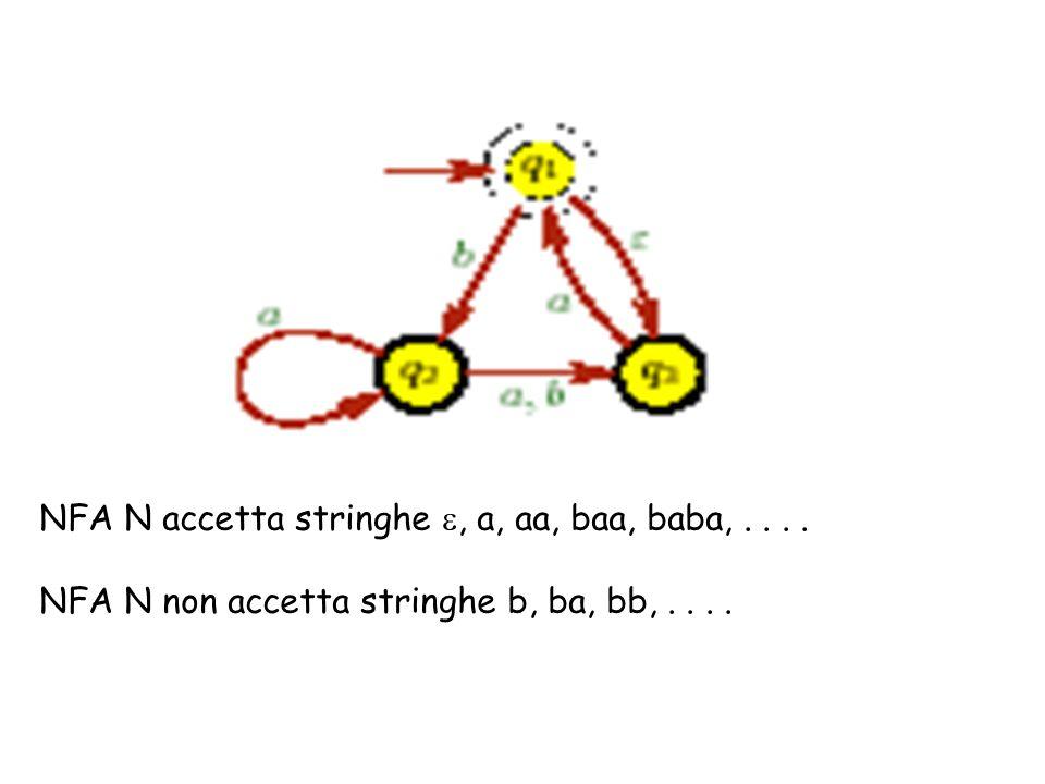 NFA N accetta stringhe, a, aa, baa, baba,.... NFA N non accetta stringhe b, ba, bb,....