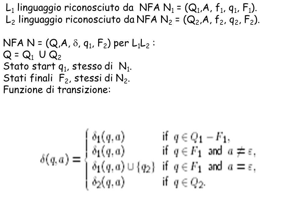 L 1 linguaggio riconosciuto da NFA N 1 = (Q 1,A, f 1, q 1, F 1 ). L 2 linguaggio riconosciuto da NFA N 2 = (Q 2,A, f 2, q 2, F 2 ). NFA N = (Q,A,, q 1