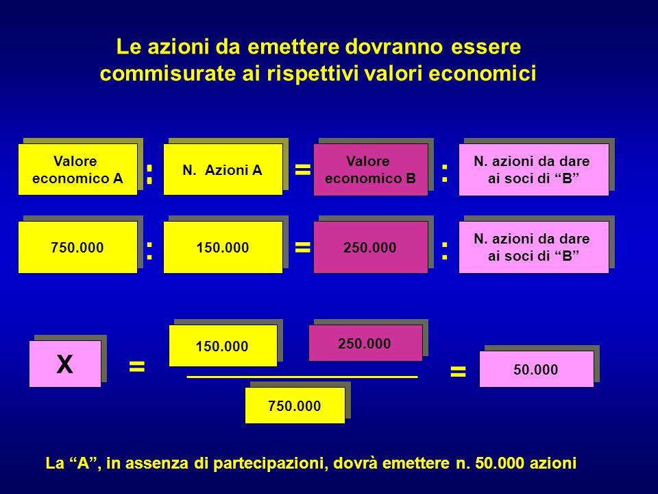 Le azioni da emettere dovranno essere commisurate ai rispettivi valori economici Valore economico A Valore economico A N.