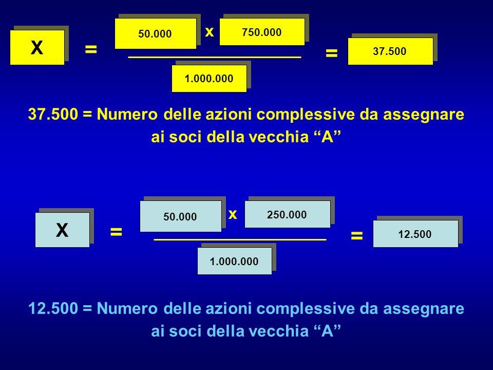 = 1.000.000 50.000 750.000 X X = 37.500 37.500 = Numero delle azioni complessive da assegnare ai soci della vecchia A = 1.000.000 50.000 250.000 X X = 12.500 x x 12.500 = Numero delle azioni complessive da assegnare ai soci della vecchia A
