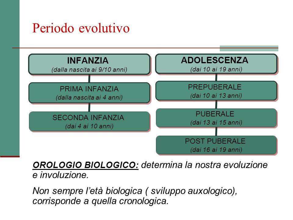 Periodo evolutivo OROLOGIO BIOLOGICO: determina la nostra evoluzione e involuzione. Non sempre letà biologica ( sviluppo auxologico), corrisponde a qu