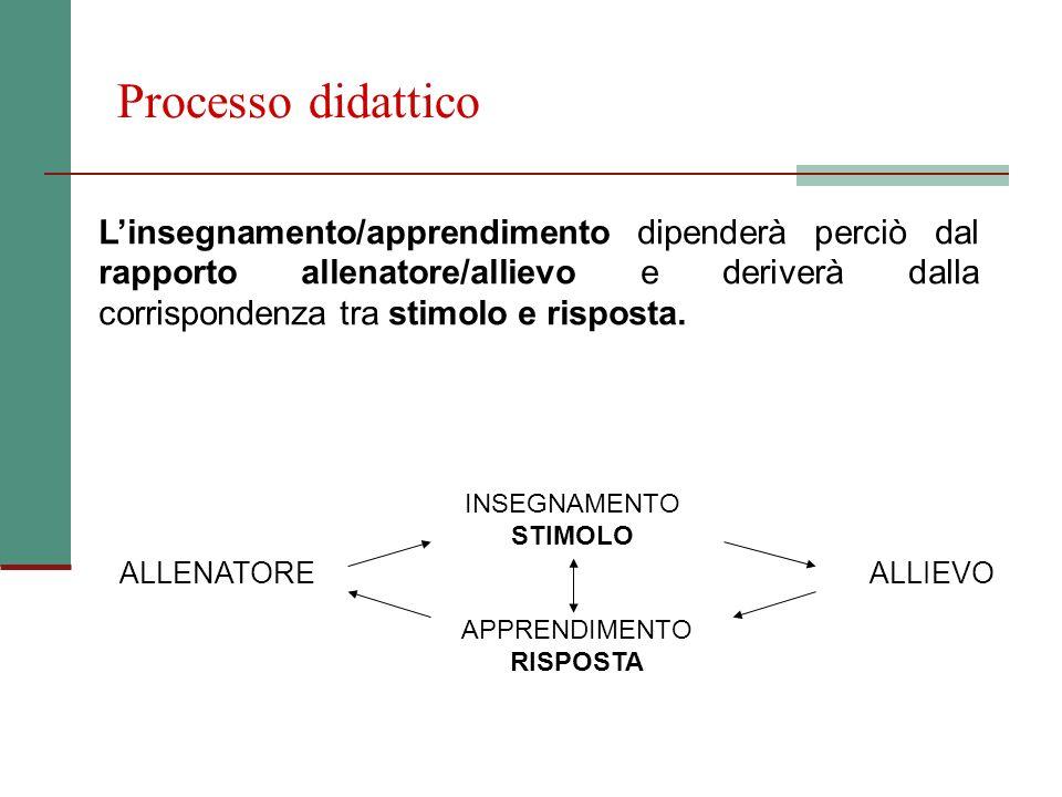 Processo didattico Linsegnamento/apprendimento dipenderà perciò dal rapporto allenatore/allievo e deriverà dalla corrispondenza tra stimolo e risposta