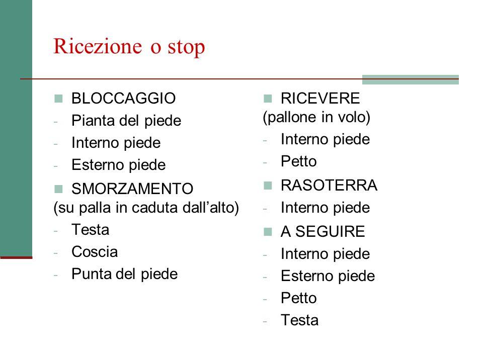 Ricezione o stop BLOCCAGGIO - Pianta del piede - Interno piede - Esterno piede SMORZAMENTO (su palla in caduta dallalto) - Testa - Coscia - Punta del