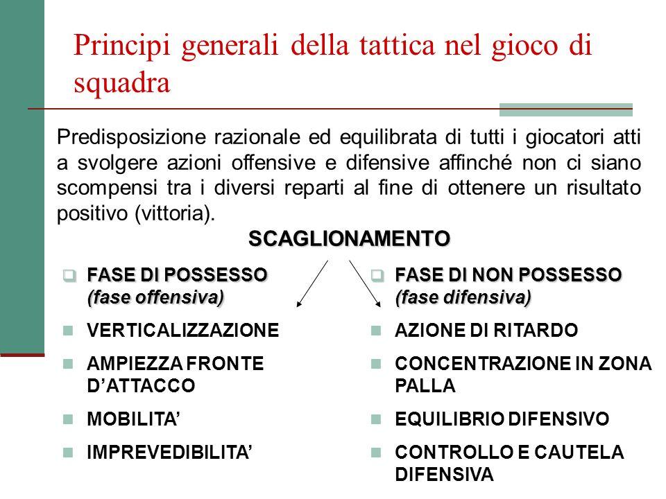 Principi generali della tattica nel gioco di squadra Predisposizione razionale ed equilibrata di tutti i giocatori atti a svolgere azioni offensive e