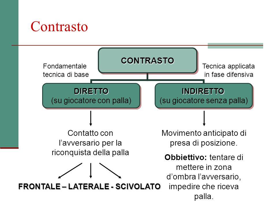 ContrastoCONTRASTO DIRETTO (su giocatore con palla)INDIRETTO (su giocatore senza palla) Fondamentale tecnica di base Tecnica applicata in fase difensi
