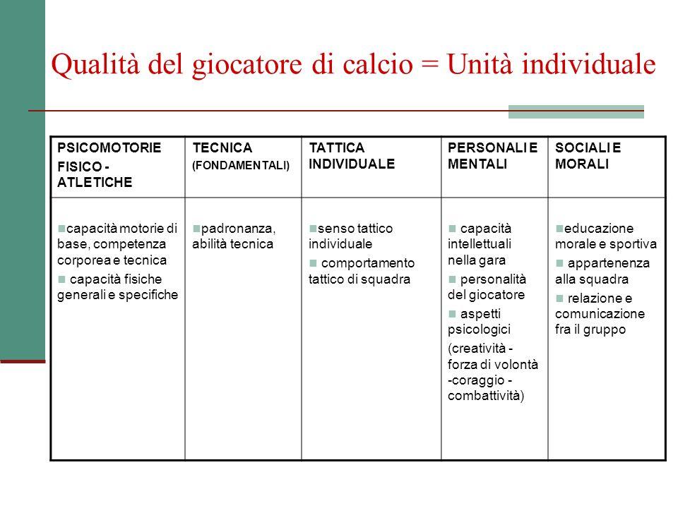 Qualità del giocatore di calcio = Unità individuale PSICOMOTORIE FISICO - ATLETICHE TECNICA (FONDAMENTALI) TATTICA INDIVIDUALE PERSONALI E MENTALI SOC