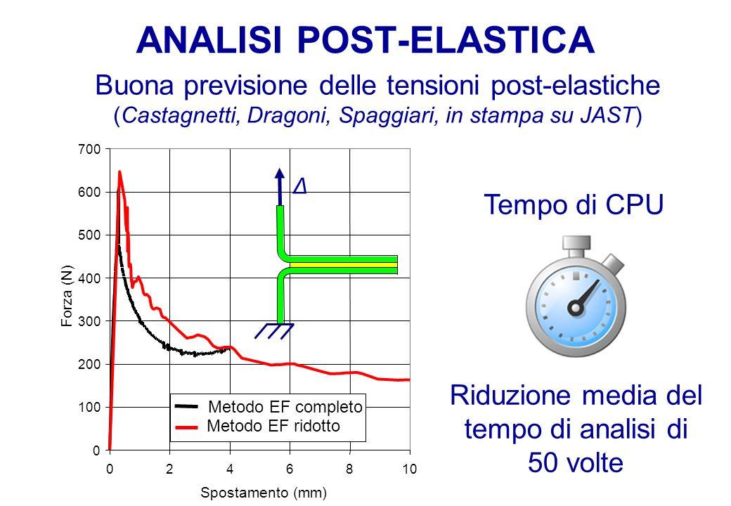 ANALISI POST-ELASTICA Buona previsione delle tensioni post-elastiche (Castagnetti, Dragoni, Spaggiari, in stampa su JAST) Tempo di CPU Riduzione media del tempo di analisi di 50 volte 0246810 Spostamento (mm) Forza (N) Metodo EF completo Metodo EF ridotto Δ