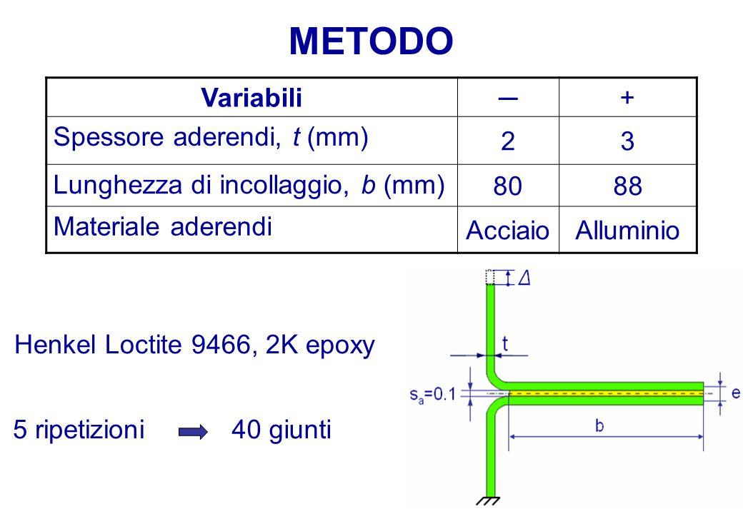 Variabili+ Spessore aderendi, t (mm) 23 Lunghezza di incollaggio, b (mm) 8088 Materiale aderendi AcciaioAlluminio METODO 5 ripetizioni40 giunti Henkel Loctite 9466, 2K epoxy