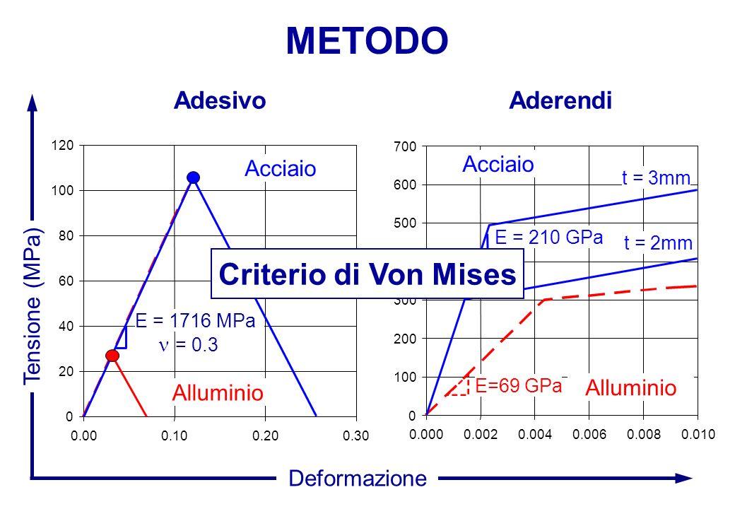 AdesivoAderendi Tensione (MPa) Deformazione 0 20 40 60 80 100 120 0.000.100.200.30 E = 1716 MPa = 0.3 0 100 200 300 400 500 600 700 0.0000.0020.0040.0060.0080.010 t = 3mm E=69 GPa E = 210 GPa t = 2mm Criterio di Von Mises Alluminio Acciaio METODO