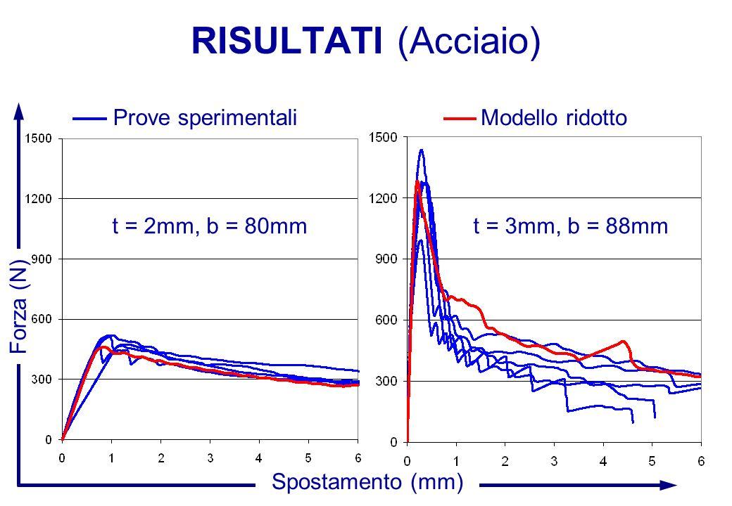 RISULTATI (Acciaio) Forza (N) Spostamento (mm) Modello ridotto t = 2mm, b = 80mmt = 3mm, b = 88mm Prove sperimentali