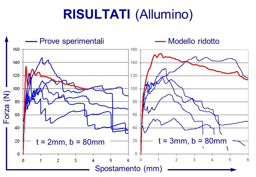 RISULTATI (Allumino) t = 2mm, b = 80mm Forza (N) Spostamento (mm) t = 3mm, b = 80mm Prove sperimentali Modello ridotto