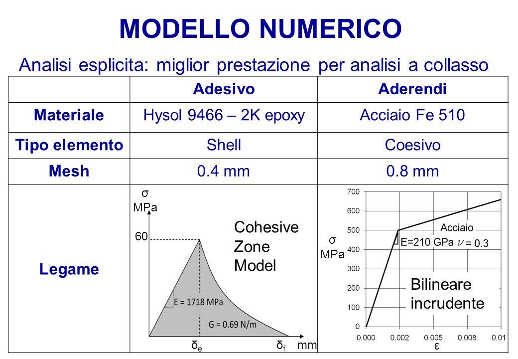 MODELLO NUMERICO Analisi esplicita: miglior prestazione per analisi a collasso AdesivoAderendi MaterialeHysol 9466 – 2K epoxyAcciaio Fe 510 Tipo eleme