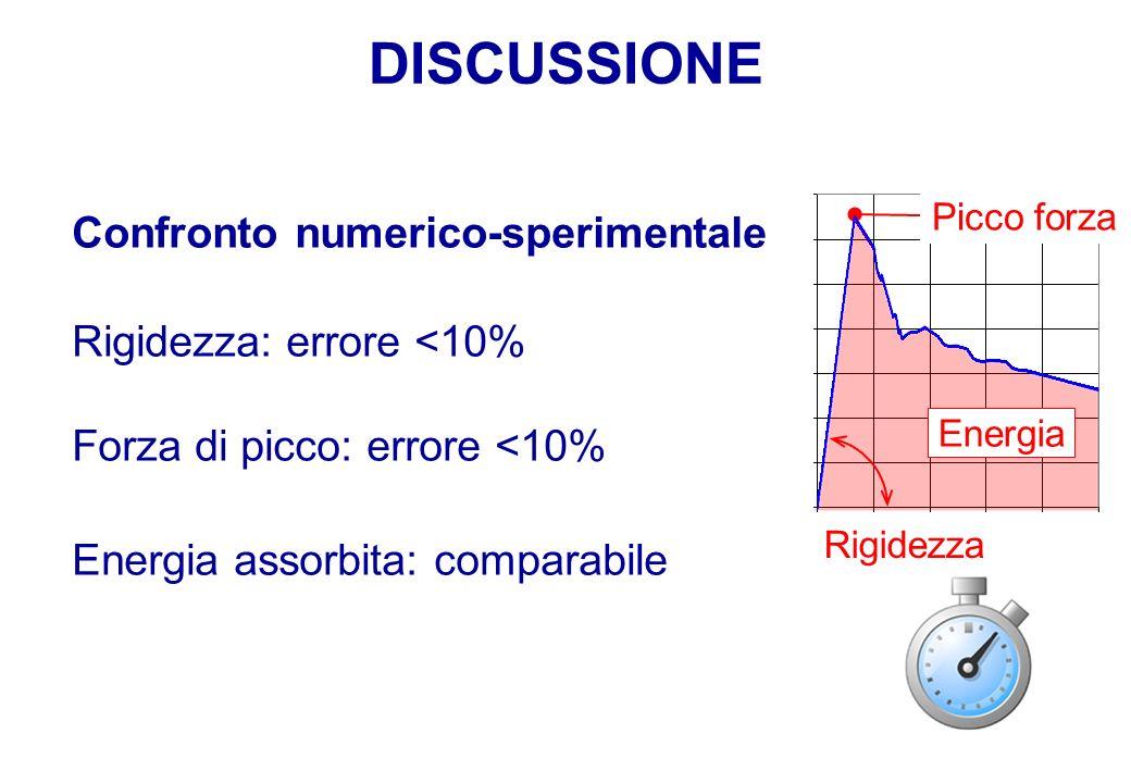 DISCUSSIONE Picco forza Rigidezza Energia Confronto numerico-sperimentale Rigidezza: errore <10% Forza di picco: errore <10% Energia assorbita: compar
