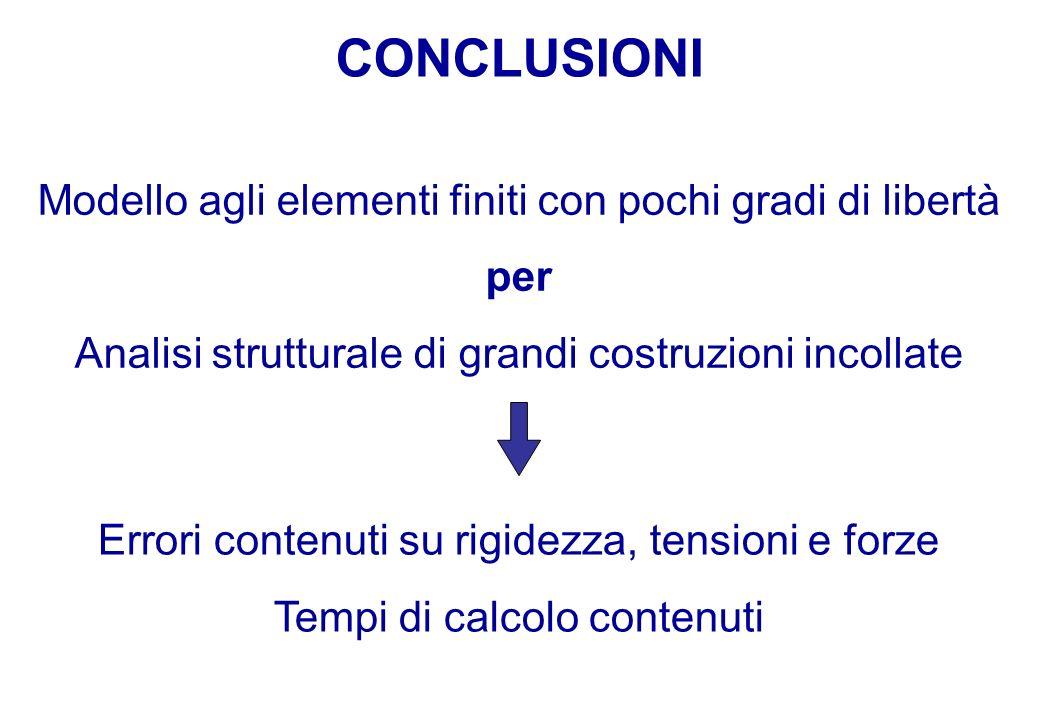 CONCLUSIONI Modello agli elementi finiti con pochi gradi di libertà per Analisi strutturale di grandi costruzioni incollate Errori contenuti su rigidezza, tensioni e forze Tempi di calcolo contenuti