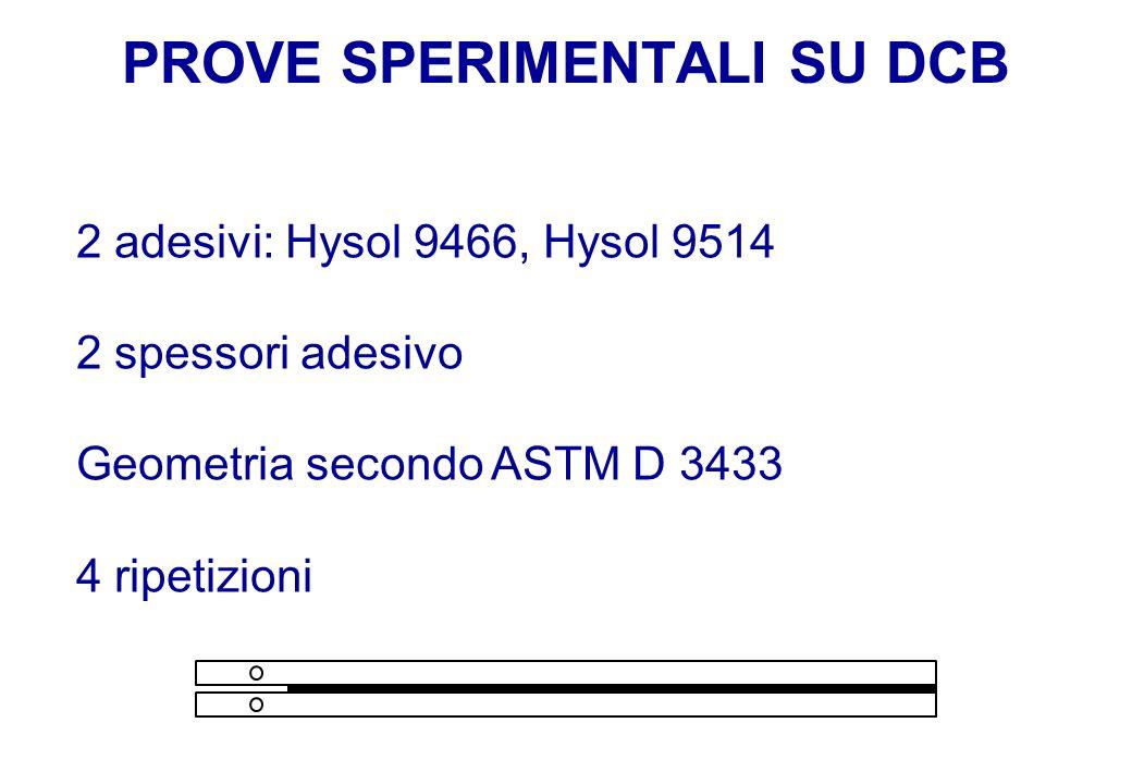 PROVE SPERIMENTALI SU DCB 2 adesivi: Hysol 9466, Hysol 9514 2 spessori adesivo Geometria secondo ASTM D 3433 4 ripetizioni
