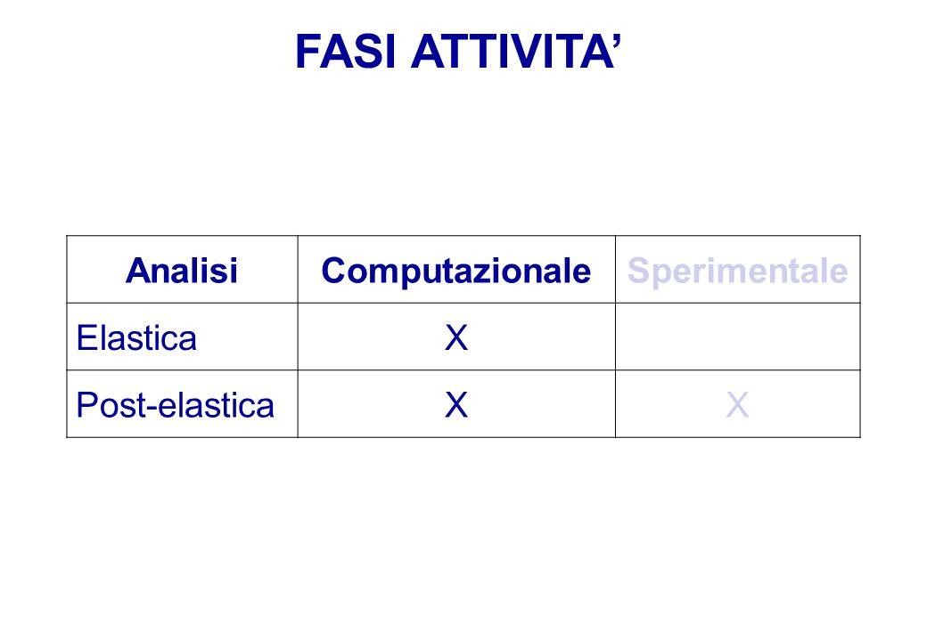 FASI ATTIVITA AnalisiComputazionaleSperimentale ElasticaX Post-elasticaXX