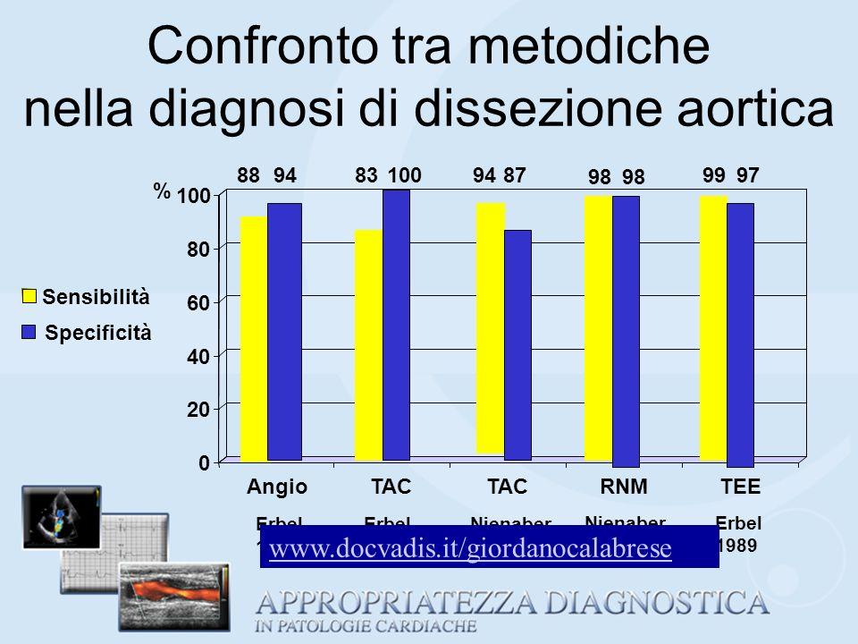 Confronto tra metodiche nella diagnosi di dissezione aortica Erbel 1989 Nienaber 1993 88948310087 98 97 0 20 40 60 80 100 % AngioTAC RNMTEE Sensibilit