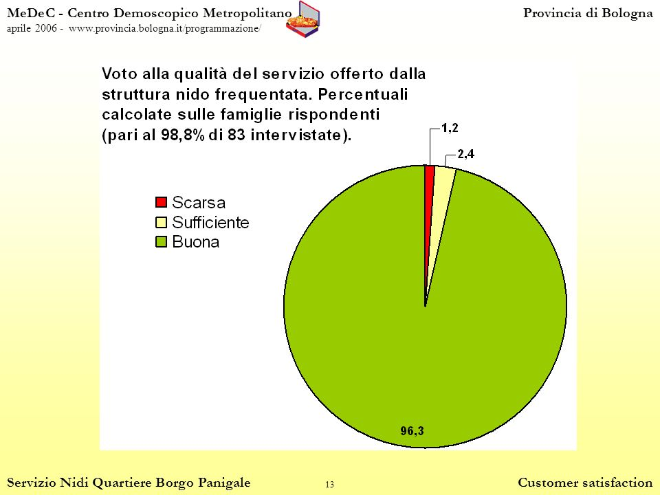 13 MeDeC - Centro Demoscopico MetropolitanoProvincia di Bologna aprile 2006 - www.provincia.bologna.it/programmazione/ Servizio Nidi Quartiere Borgo Panigale Customer satisfaction