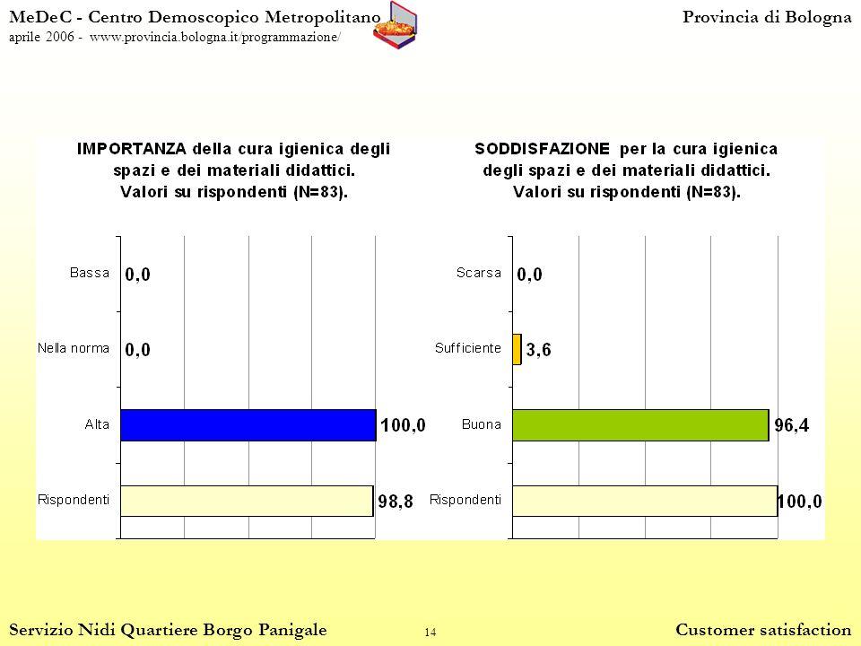 14 MeDeC - Centro Demoscopico MetropolitanoProvincia di Bologna aprile 2006 - www.provincia.bologna.it/programmazione/ Servizio Nidi Quartiere Borgo Panigale Customer satisfaction