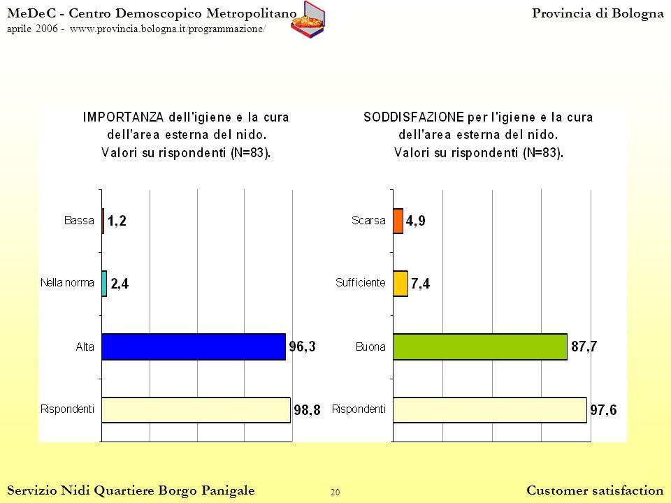 20 MeDeC - Centro Demoscopico MetropolitanoProvincia di Bologna aprile 2006 - www.provincia.bologna.it/programmazione/ Servizio Nidi Quartiere Borgo Panigale Customer satisfaction
