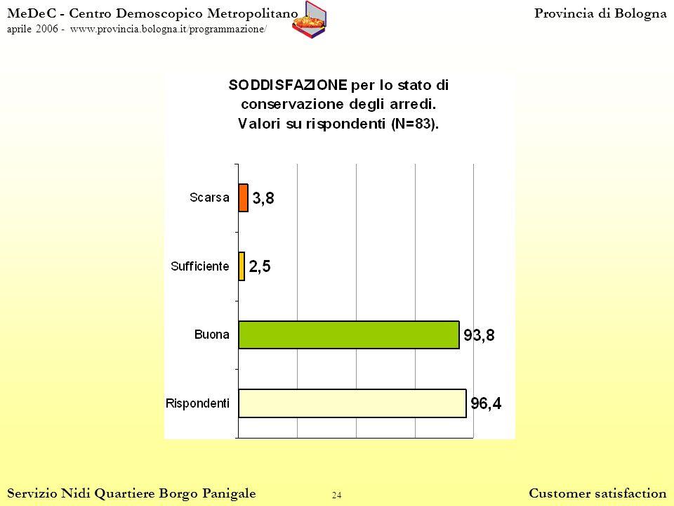 24 MeDeC - Centro Demoscopico MetropolitanoProvincia di Bologna aprile 2006 - www.provincia.bologna.it/programmazione/ Servizio Nidi Quartiere Borgo Panigale Customer satisfaction