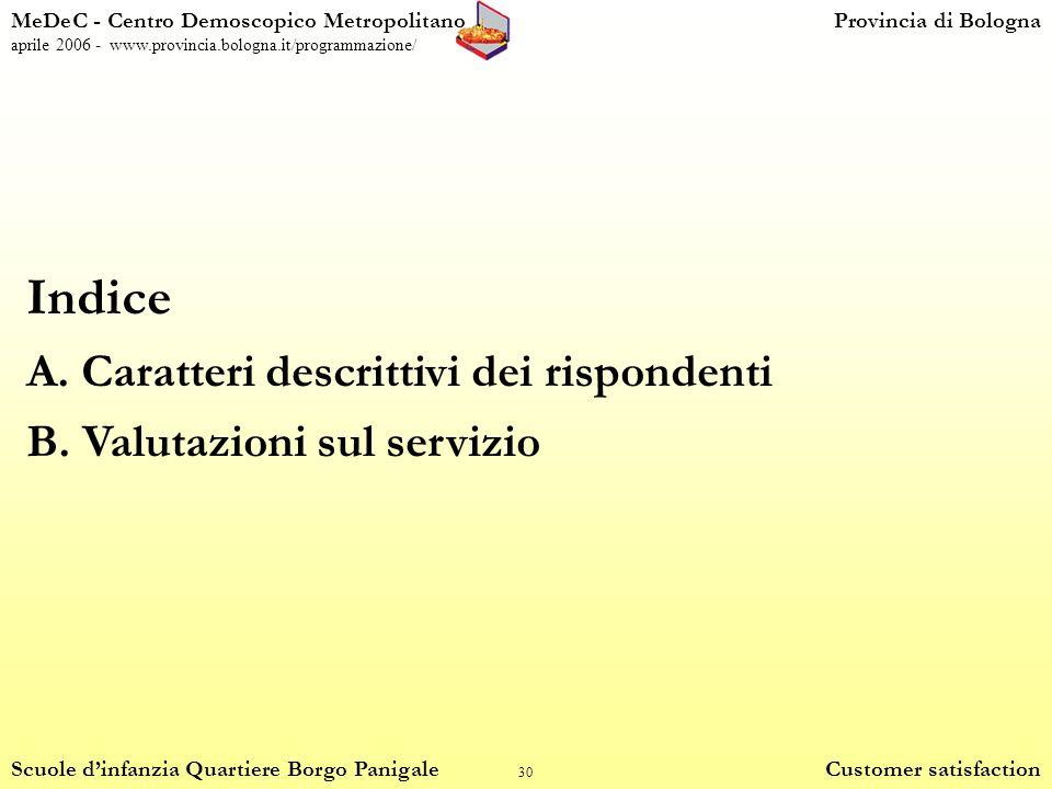 30 Indice A.Caratteri descrittivi dei rispondenti B.