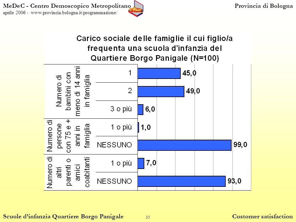 35 MeDeC - Centro Demoscopico MetropolitanoProvincia di Bologna aprile 2006 - www.provincia.bologna.it/programmazione/ Scuole dinfanzia Quartiere Borgo Panigale Customer satisfaction