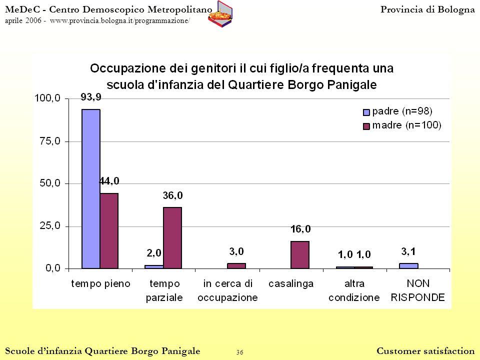 36 MeDeC - Centro Demoscopico MetropolitanoProvincia di Bologna aprile 2006 - www.provincia.bologna.it/programmazione/ Scuole dinfanzia Quartiere Borgo Panigale Customer satisfaction