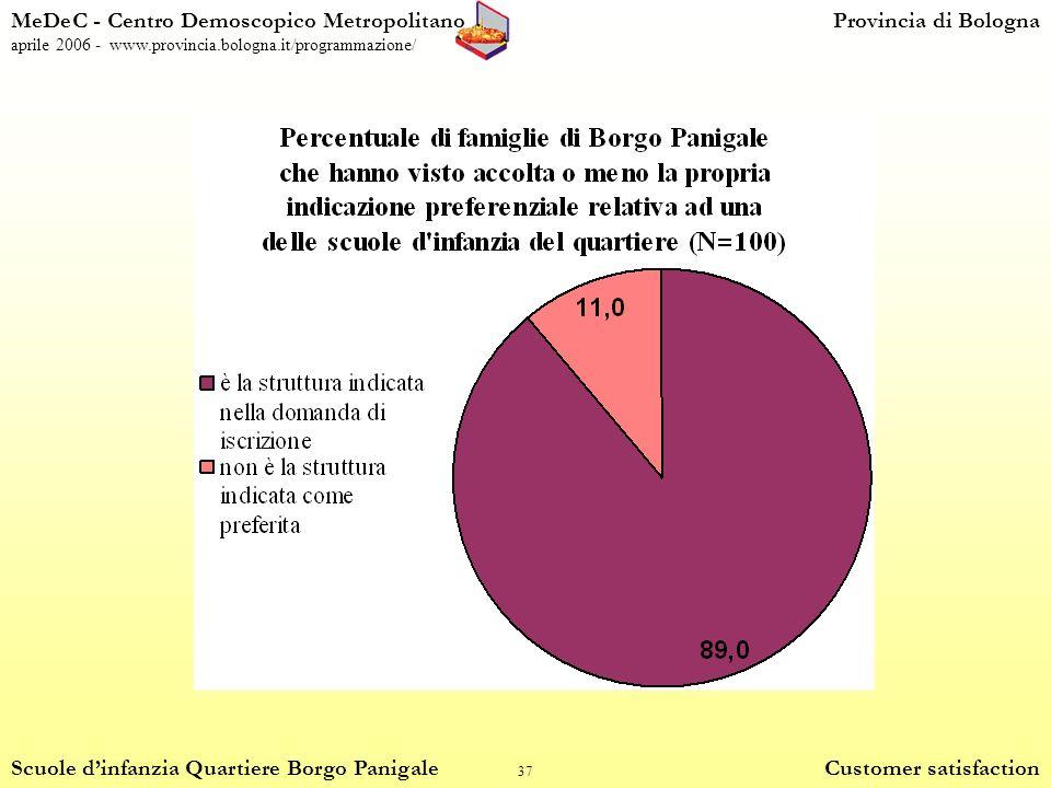 37 MeDeC - Centro Demoscopico MetropolitanoProvincia di Bologna aprile 2006 - www.provincia.bologna.it/programmazione/ Scuole dinfanzia Quartiere Borgo Panigale Customer satisfaction