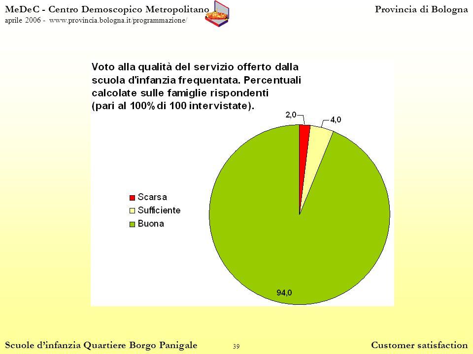 39 MeDeC - Centro Demoscopico MetropolitanoProvincia di Bologna aprile 2006 - www.provincia.bologna.it/programmazione/ Scuole dinfanzia Quartiere Borgo Panigale Customer satisfaction