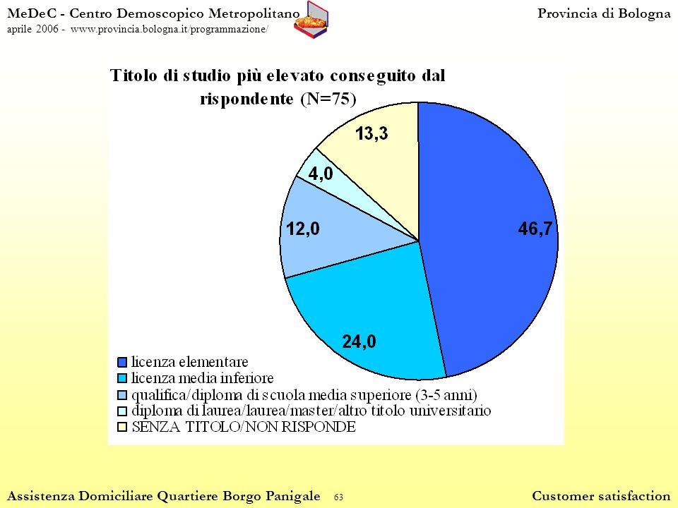 63 MeDeC - Centro Demoscopico MetropolitanoProvincia di Bologna aprile 2006 - www.provincia.bologna.it/programmazione/ Assistenza Domiciliare Quartiere Borgo Panigale Customer satisfaction