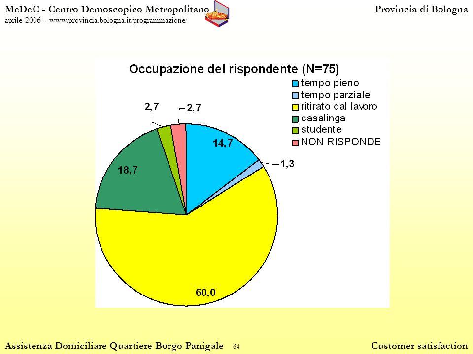 64 MeDeC - Centro Demoscopico MetropolitanoProvincia di Bologna aprile 2006 - www.provincia.bologna.it/programmazione/ Assistenza Domiciliare Quartiere Borgo Panigale Customer satisfaction
