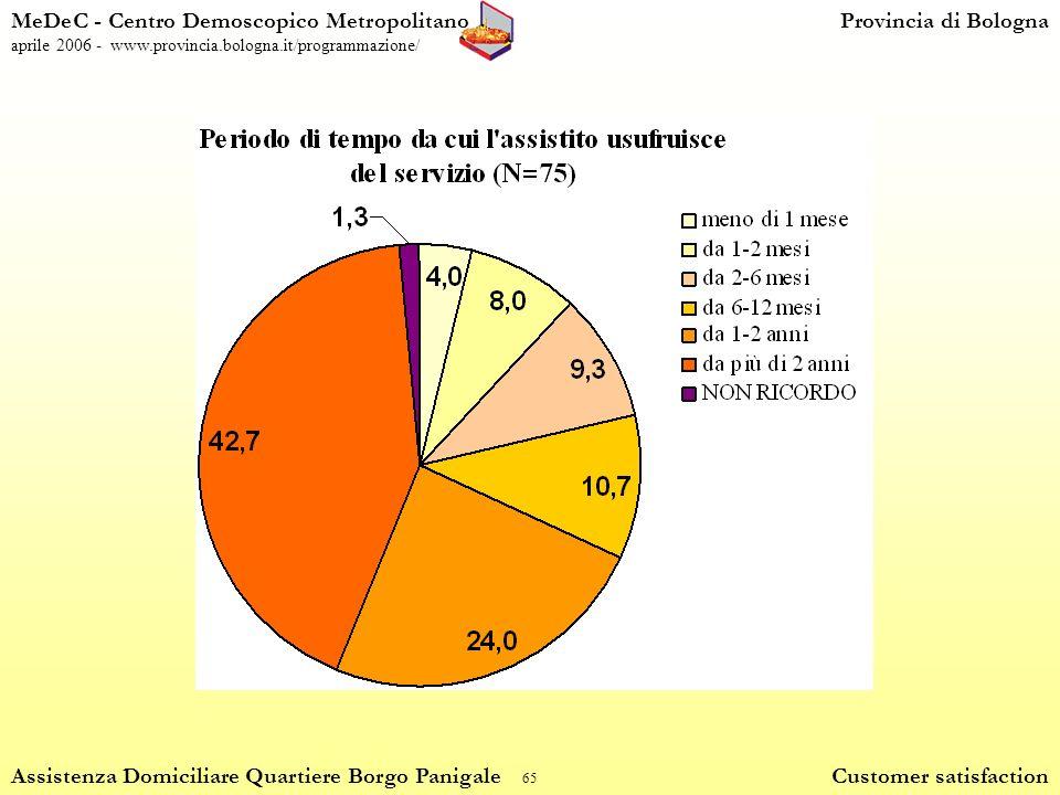 65 MeDeC - Centro Demoscopico MetropolitanoProvincia di Bologna aprile 2006 - www.provincia.bologna.it/programmazione/ Assistenza Domiciliare Quartiere Borgo Panigale Customer satisfaction
