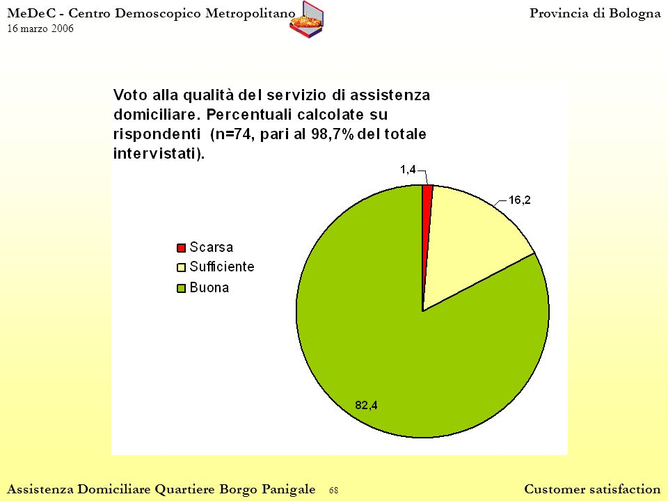 68 MeDeC - Centro Demoscopico MetropolitanoProvincia di Bologna 16 marzo 2006 Assistenza Domiciliare Quartiere Borgo Panigale Customer satisfaction