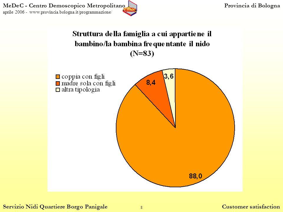 8 MeDeC - Centro Demoscopico MetropolitanoProvincia di Bologna aprile 2006 - www.provincia.bologna.it/programmazione/ Servizio Nidi Quartiere Borgo Panigale Customer satisfaction