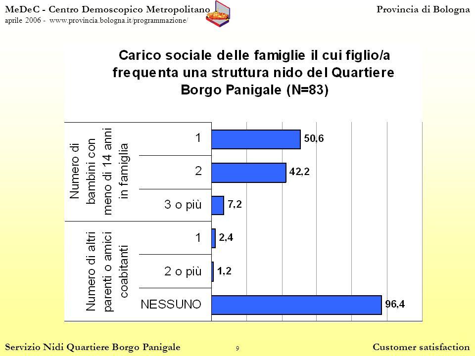 9 MeDeC - Centro Demoscopico MetropolitanoProvincia di Bologna aprile 2006 - www.provincia.bologna.it/programmazione/ Servizio Nidi Quartiere Borgo Panigale Customer satisfaction
