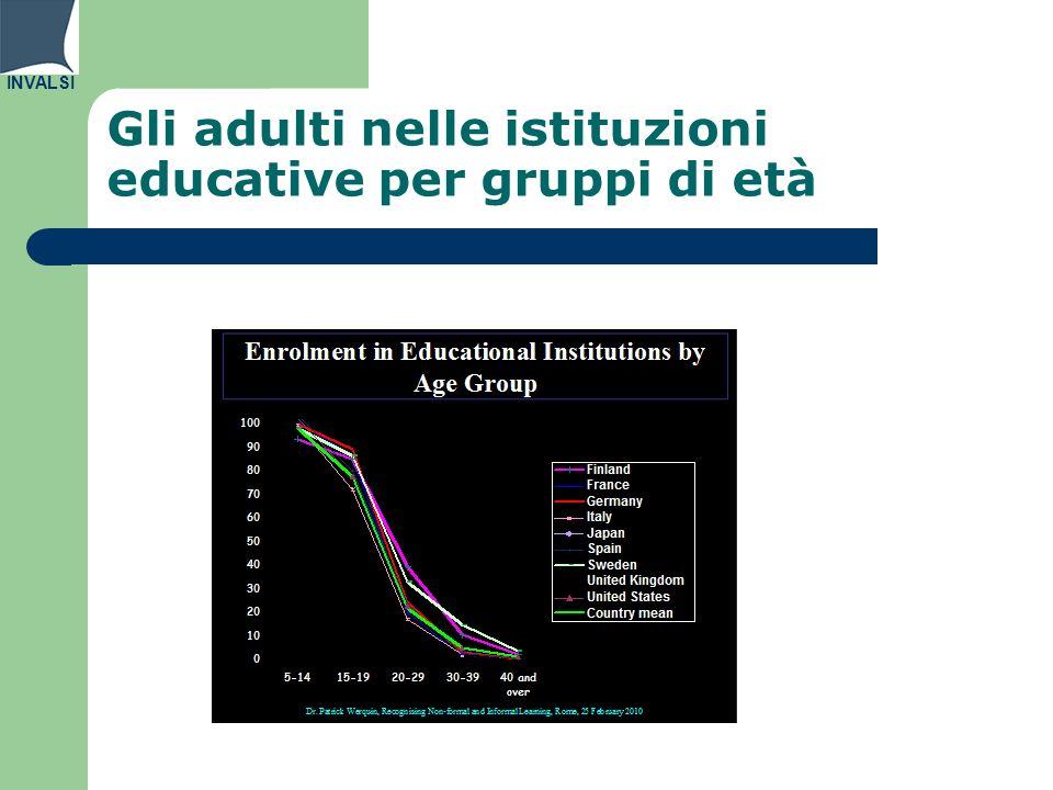 INVALSI Titolo di studio della popolazione adulta - post diploma Post diploma 25-34 B25-34A55-64 B55-64 A Italia1%20%-10% Ocse11%28%8%16% Europa 2010%27%8%14 EDUCATION AT A GLANCE 2012