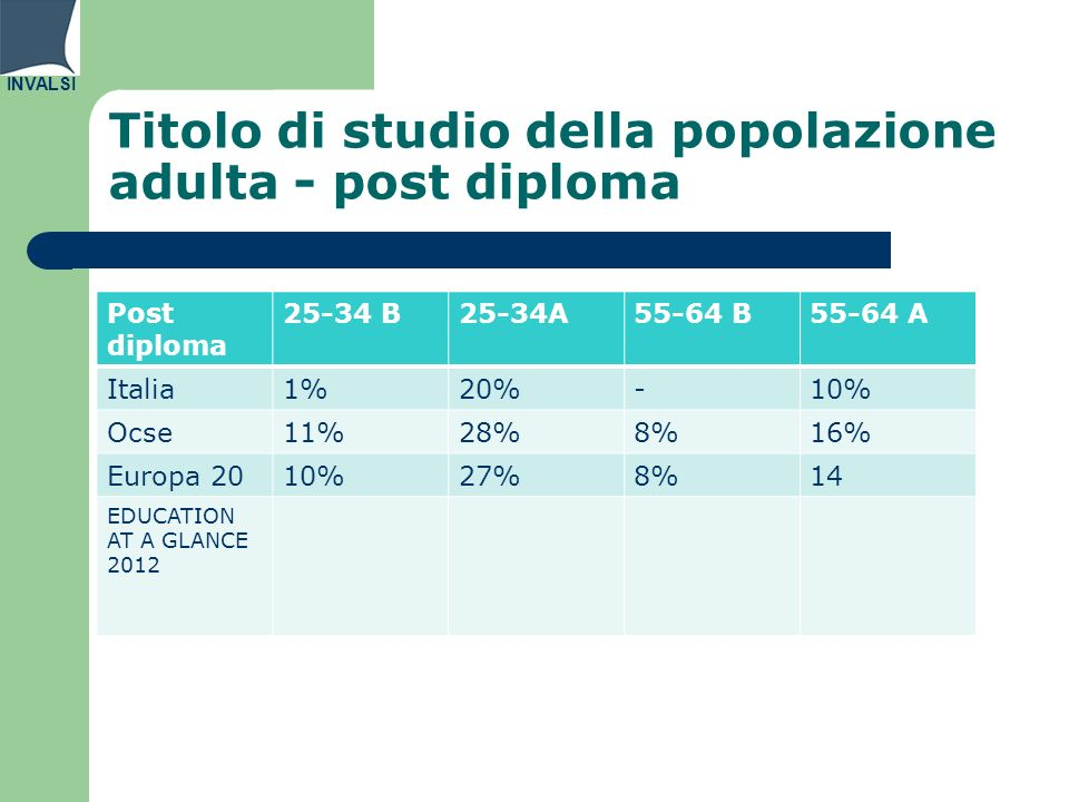 INVALSI Titolo di studio della popolazione adulta - post diploma Post diploma 25-34 B25-34A55-64 B55-64 A Italia1%20%-10% Ocse11%28%8%16% Europa 2010%27%8%14 EDUCATION AT A GLANCE 2012