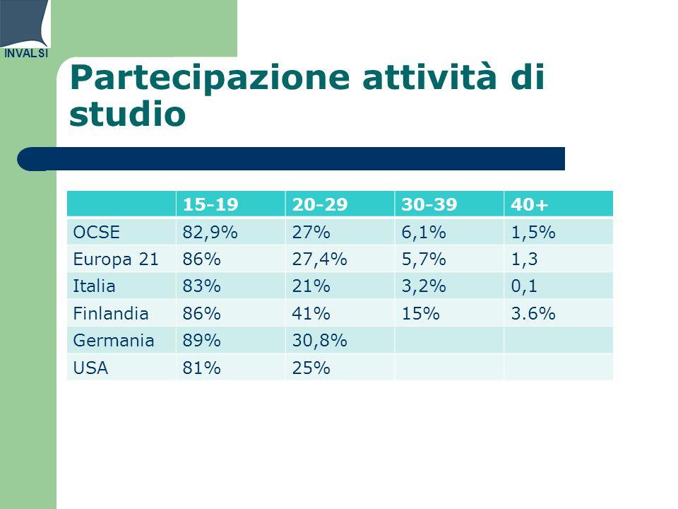 INVALSI Partecipazione attività di studio 15-1920-2930-3940+ OCSE82,9%27%6,1%1,5% Europa 2186%27,4%5,7%1,3 Italia83%21%3,2%0,1 Finlandia86%41%15%3.6% Germania89%30,8% USA81%25%