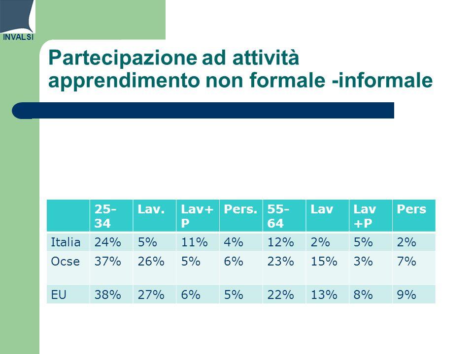 INVALSI Partecipazione ad attività apprendimento non formale -informale 25- 34 Lav.Lav+ P Pers.55- 64 LavLav +P Pers Italia24%5%11%4%12%2%5%2% Ocse37%26%5%6%23%15%3%7% EU38%27%6%5%22%13%8%9%