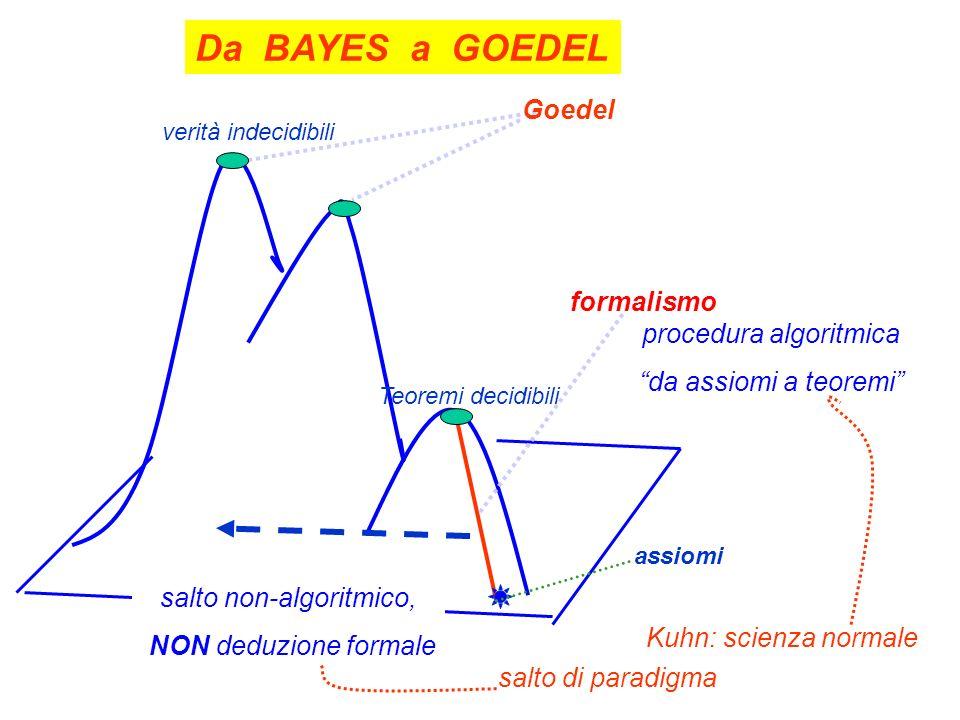 Goedel formalismo assiomi verità indecidibili Teoremi decidibili Da BAYES a GOEDEL salto non-algoritmico, NON deduzione formale procedura algoritmica