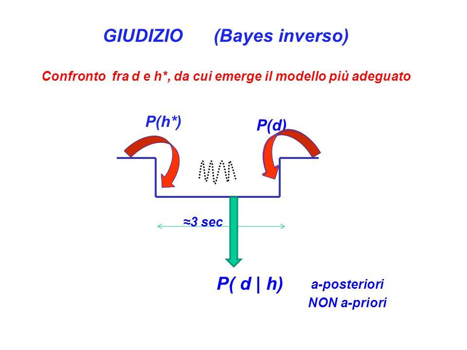 P(d) P(h*) 3 sec P( d | h) GIUDIZIO (Bayes inverso) Confronto fra d e h*, da cui emerge il modello più adeguato a-posteriori NON a-priori