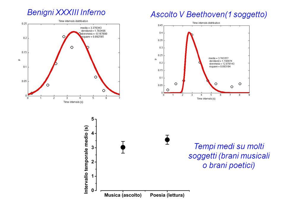Benigni XXXIII Inferno Ascolto V Beethoven(1 soggetto) Tempi medi su molti soggetti (brani musicali o brani poetici)