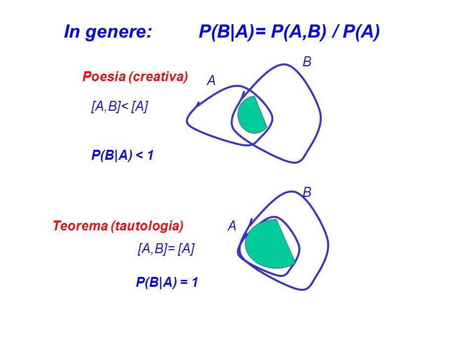 In genere: P(B|A)= P(A,B) / P(A) A B B A [A,B]< [A] [A,B]= [A] P(B|A) < 1 P(B|A) = 1 Poesia (creativa) Teorema (tautologia)