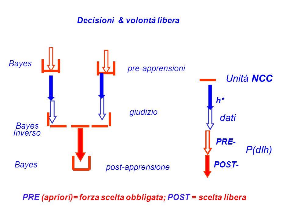 Decisioni & volontà libera dati P(dIh) Unità NCC pre-apprensioni post-apprensione Bayes PRE- POST- giudizio h* Inverso PRE (apriori)= forza scelta obb