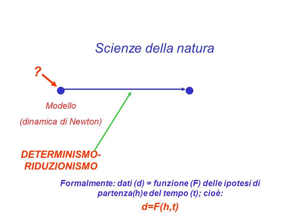 Scienze della natura Modello (dinamica di Newton) DETERMINISMO- RIDUZIONISMO ? Formalmente: dati (d) = funzione (F) delle ipotesi di partenza(h)e del