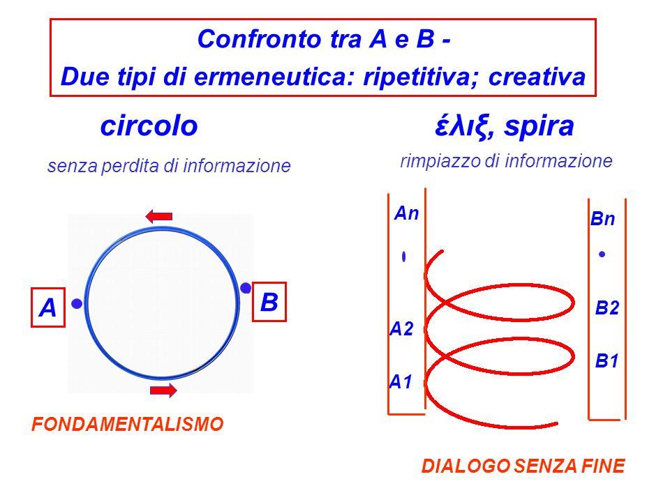 A1 B1 An A2 B2 Bn έλιξ, spira A B circolo Confronto tra A e B - Due tipi di ermeneutica: ripetitiva; creativa senza perdita di informazione rimpiazzo