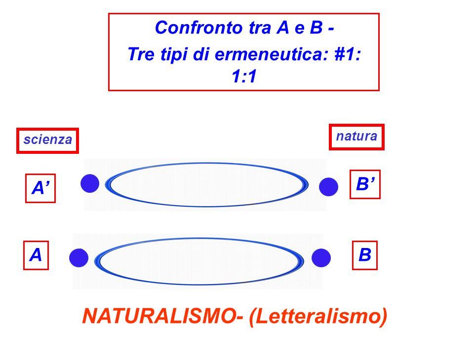 A A Confronto tra A e B - Tre tipi di ermeneutica: #1: 1:1 scienza NATURALISMO- (Letteralismo) B B natura