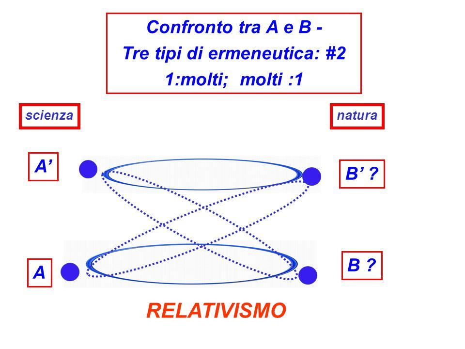 A A Confronto tra A e B - Tre tipi di ermeneutica: #2 1:molti; molti :1 scienza RELATIVISMO B ? natura