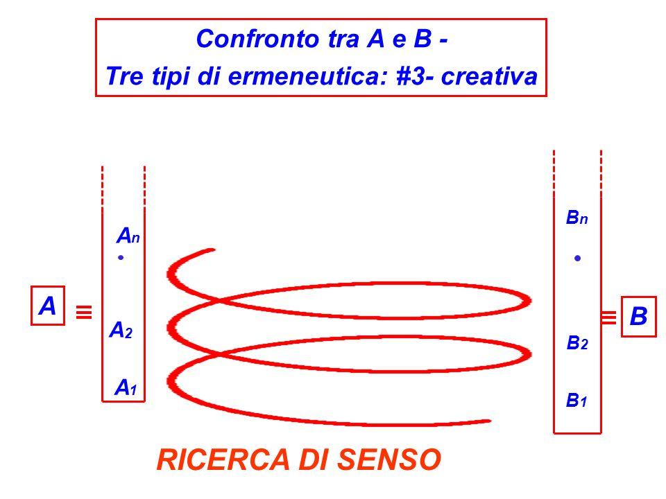 A1A1 B1B1 AnAn A2A2 B2B2 BnBn A Confronto tra A e B - Tre tipi di ermeneutica: #3- creativa RICERCA DI SENSO B